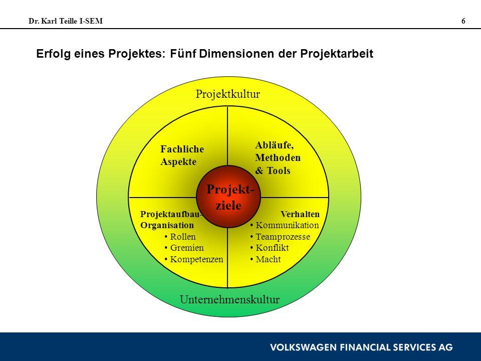 Dr. Karl Teille I-SEM 6 Projekt- ziele Fachliche Aspekte Abläufe, Methoden & Tools Projektaufbau- Organisation Rollen Gremien Kompetenzen Verhalten Ko