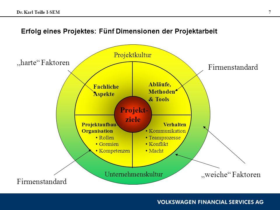 Dr. Karl Teille I-SEM 7 Projekt- ziele Fachliche Aspekte Abläufe, Methoden & Tools Projektaufbau- Organisation Rollen Gremien Kompetenzen Verhalten Ko