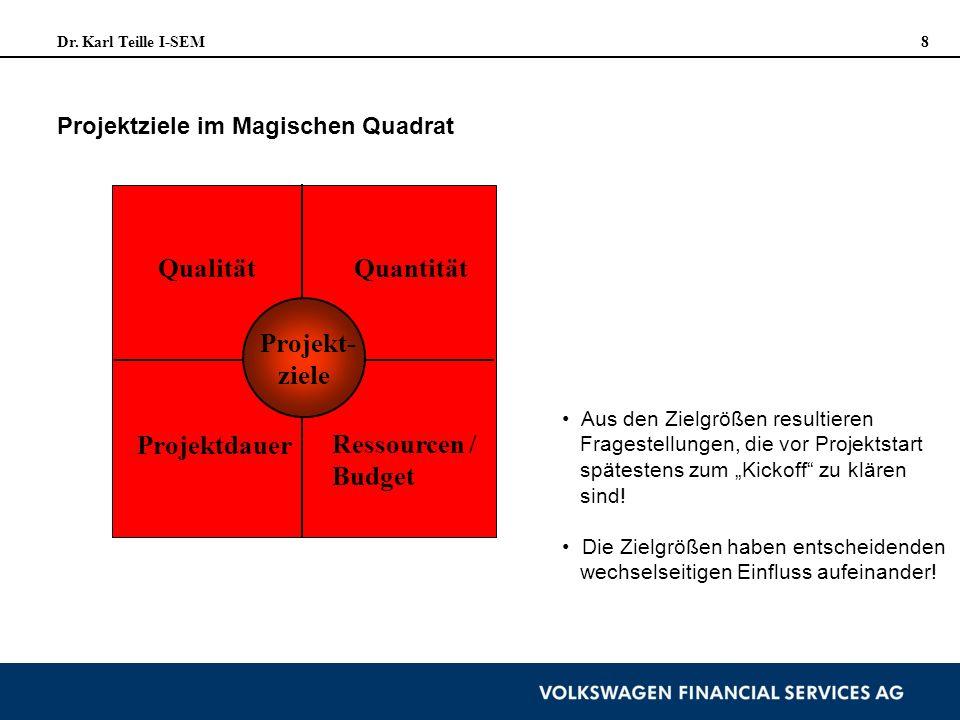 Dr. Karl Teille I-SEM 8 Projektziele im Magischen Quadrat Projekt- ziele QualitätQuantität Projektdauer Ressourcen / Budget Aus den Zielgrößen resulti