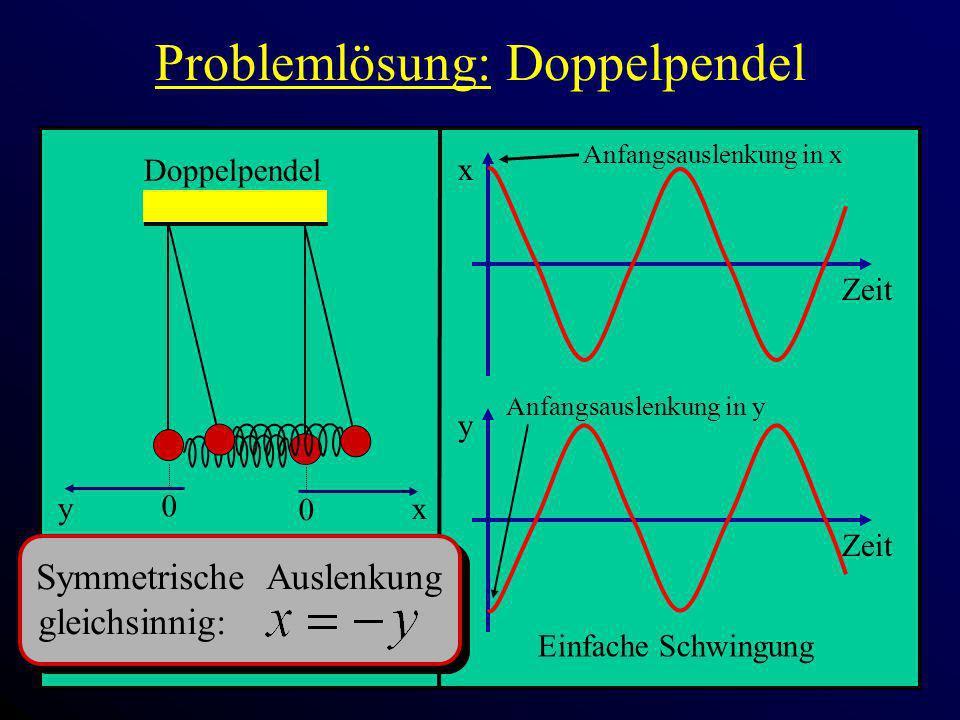 Problemlösung: Doppelpendel x Zeit 0 x Doppelpendel 0 y y Zeit Anfangsauslenkung in x Symmetrische Auslenkung gleichsinnig: Einfache Schwingung Anfang