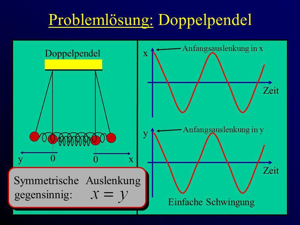 Problemlösung: Doppelpendel x Zeit 0 x Doppelpendel 0 y y Zeit Anfangsauslenkung in x Symmetrische Auslenkung gegensinnig: Einfache Schwingung Anfangs