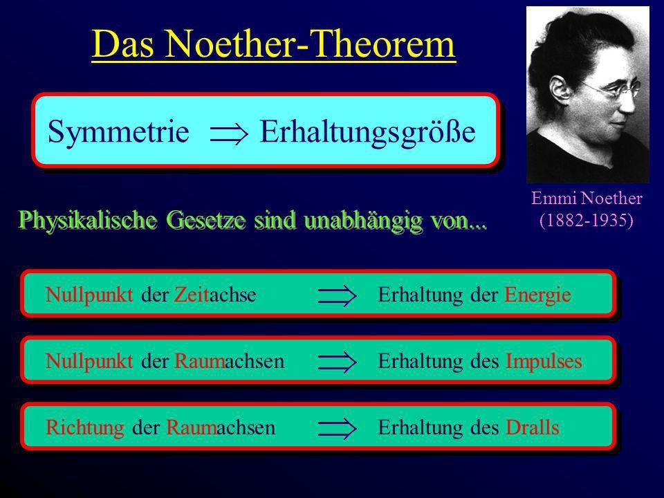 Das Noether-Theorem Emmi Noether (1882-1935) Symmetrie Erhaltungsgröße Physikalische Gesetze sind unabhängig von... Physikalische Gesetze sind unabhän
