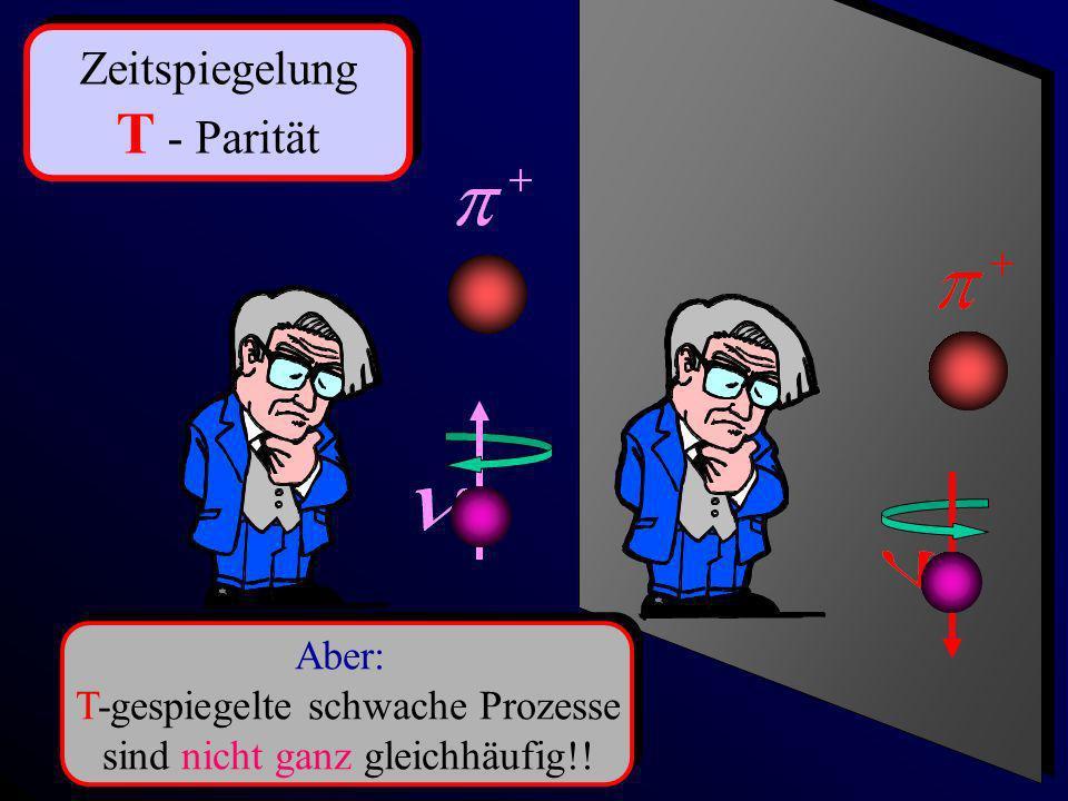 Zeitspiegelung T - Parität Zeitspiegelung T - Parität Aber: T-gespiegelte schwache Prozesse sind nicht ganz gleichhäufig!! Aber: T-gespiegelte schwach