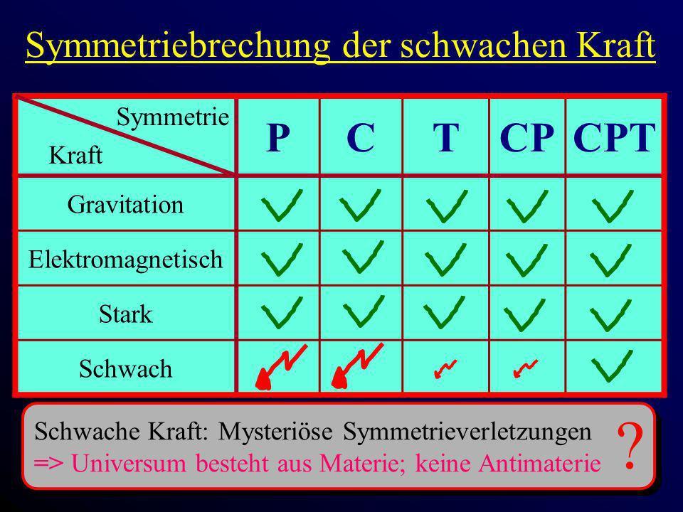 Symmetriebrechung der schwachen Kraft Symmetrie Kraft PCTCPCPT Gravitation Elektromagnetisch Stark Schwach Schwache Kraft: Mysteriöse Symmetrieverletz