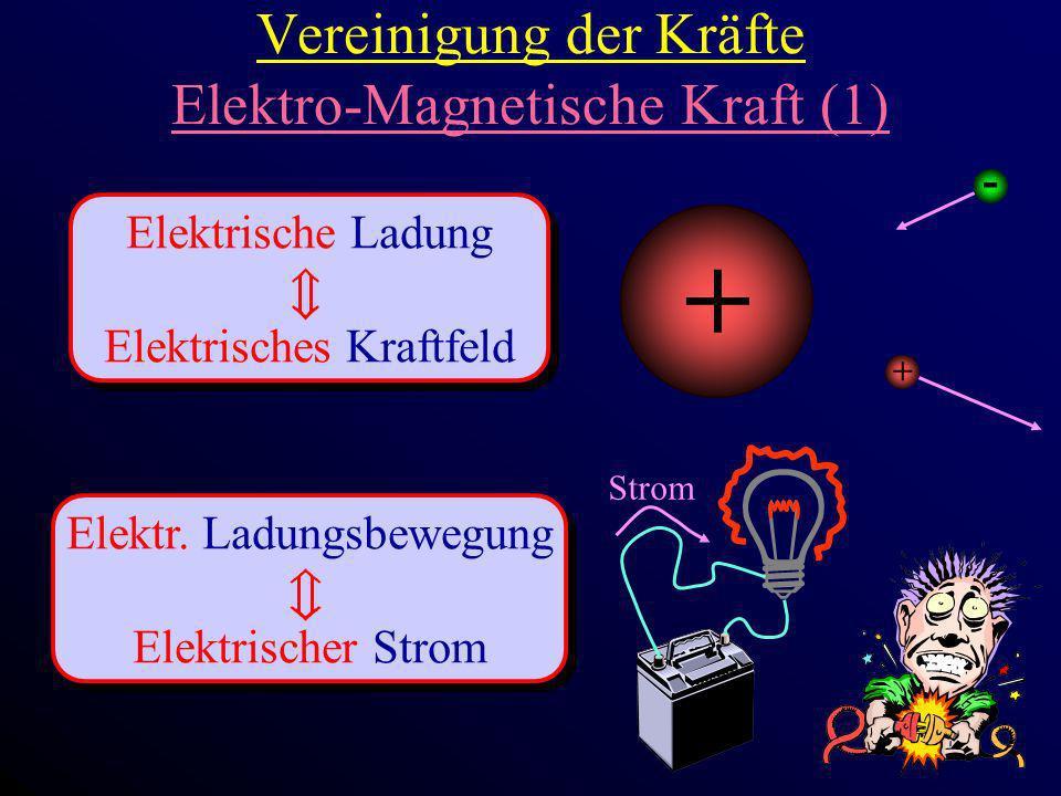Vereinigung der Kräfte Elektro-Magnetische Kraft (1) Elektrische Ladung Elektrisches Kraftfeld Elektrische Ladung Elektrisches Kraftfeld Elektr. Ladun
