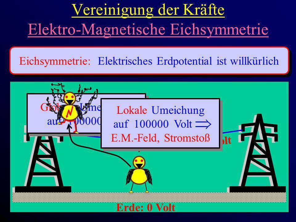 Vereinigung der Kräfte Elektro-Magnetische Eichsymmetrie Eichsymmetrie: Elektrisches Erdpotential ist willkürlich Erde: 0 Volt 100000 Volt Globale Ume