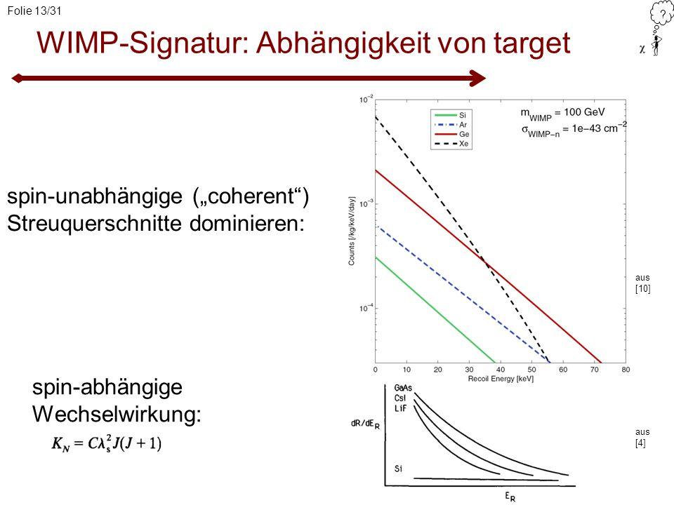 ? Folie 13/31 WIMP-Signatur: Abhängigkeit von target spin-abhängige Wechselwirkung: aus [10] aus [4] spin-unabhängige (coherent) Streuquerschnitte dom