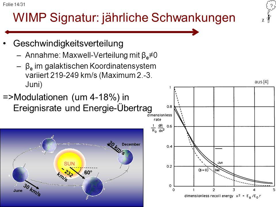 ? Folie 14/31 WIMP Signatur: jährliche Schwankungen Geschwindigkeitsverteilung –Annahme: Maxwell-Verteilung mit β e0 –β e im galaktischen Koordinatens