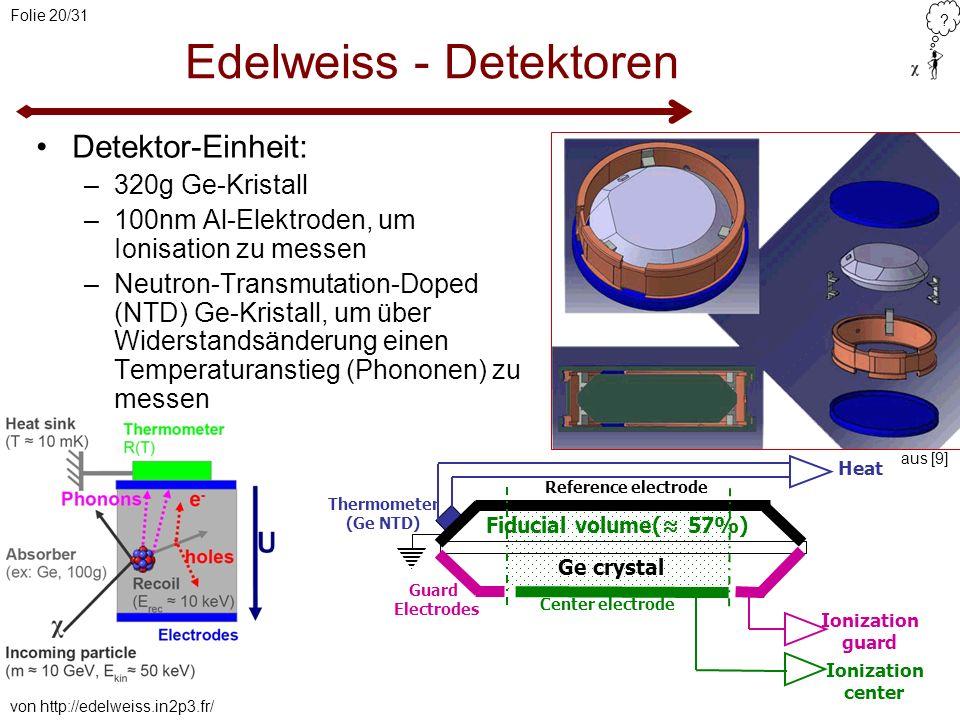 ? Folie 20/31 Detektor-Einheit: –320g Ge-Kristall –100nm Al-Elektroden, um Ionisation zu messen –Neutron-Transmutation-Doped (NTD) Ge-Kristall, um übe