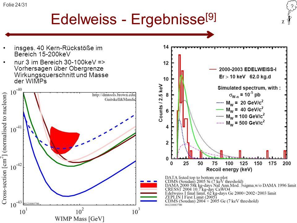 ? Folie 24/31 Edelweiss - Ergebnisse [9] insges. 40 Kern-Rückstöße im Bereich 15-200keV nur 3 im Bereich 30-100keV => Vorhersagen über Obergrenze Wirk
