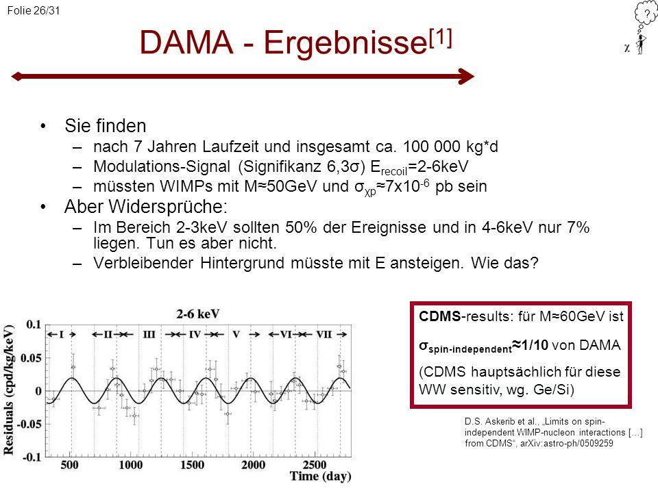 ? Folie 26/31 DAMA - Ergebnisse [1] Sie finden –nach 7 Jahren Laufzeit und insgesamt ca. 100 000 kg*d –Modulations-Signal (Signifikanz 6,3σ) E recoil