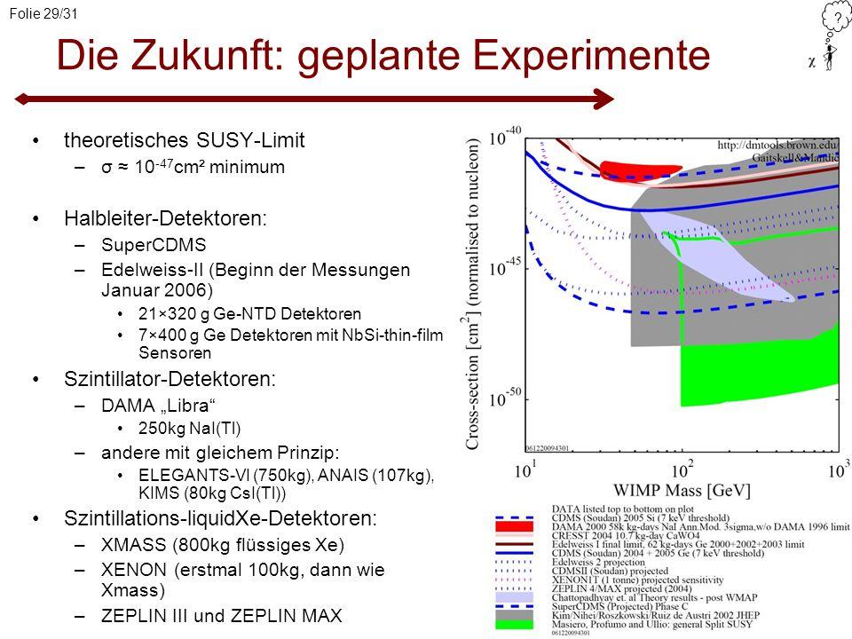 ? Folie 29/31 Die Zukunft: geplante Experimente theoretisches SUSY-Limit –σ 10 -47 cm² minimum Halbleiter-Detektoren: –SuperCDMS –Edelweiss-II (Beginn
