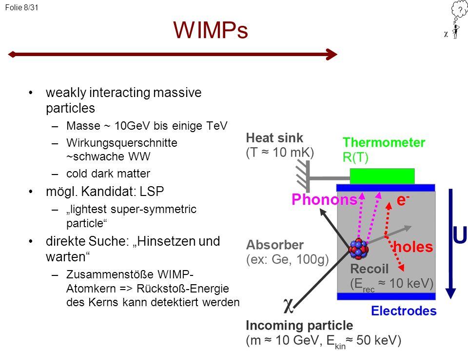 ? Folie 8/31 WIMPs weakly interacting massive particles –Masse ~ 10GeV bis einige TeV –Wirkungsquerschnitte ~schwache WW –cold dark matter mögl. Kandi