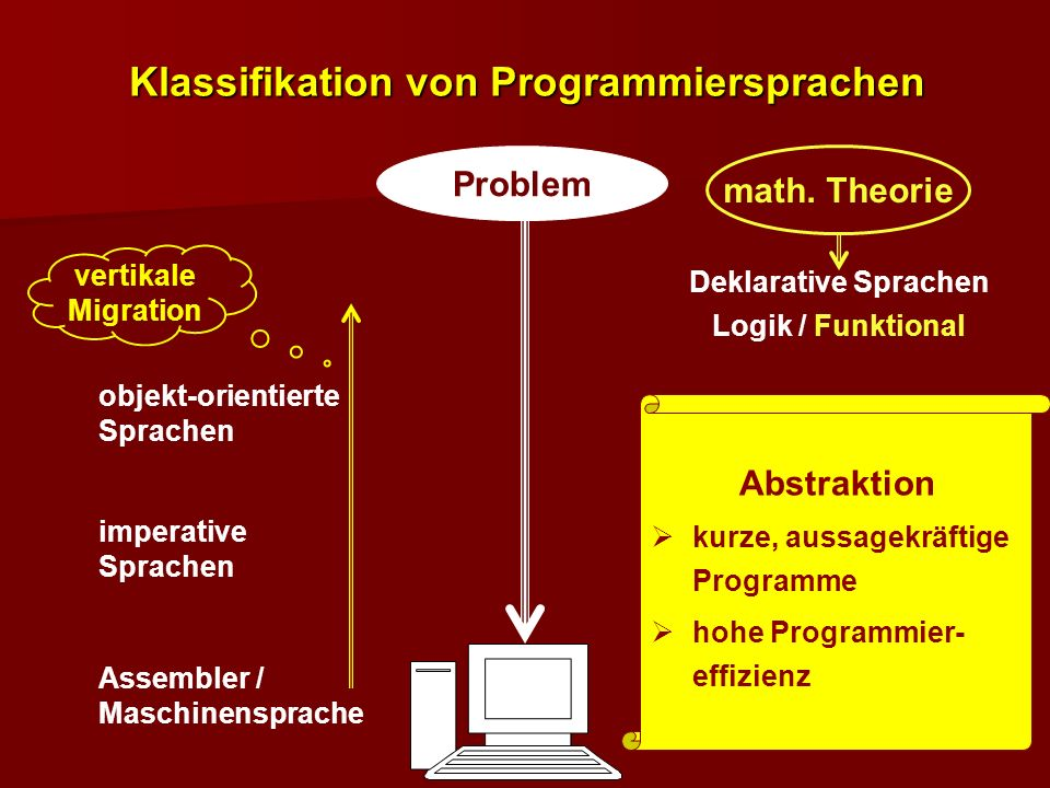 imperative Sprachen Assembler / Maschinensprache objekt-orientierte Sprachen Deklarative Sprachen Logik / Funktional math. Theorie vertikale Migration