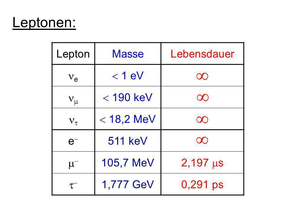 QuarkMassetypische Lebensdauer u1,5 – 3,3 MeV c1,3 GeV10 12 s t171 GeV10 23 s d3,5 – 6,0 MeV10 3 s s100 MeV10 9 s b4,2 GeV10 12 s Quarks: