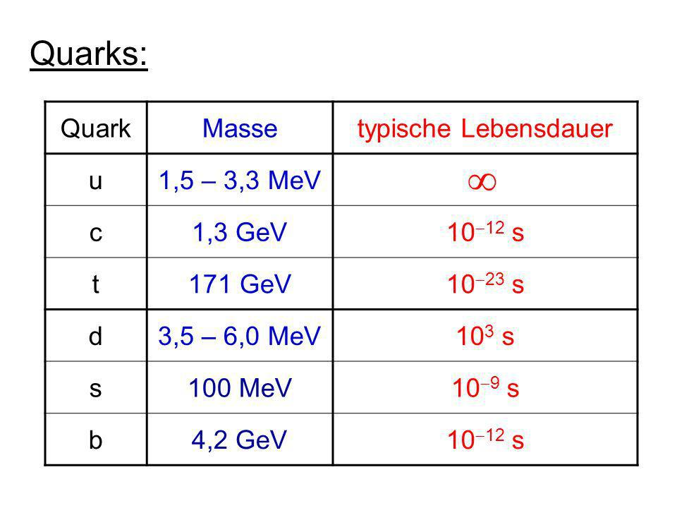 i) DisappearanceExperimente: ii) AppearanceExperimente: QuelleDetektor Fluss Q bekanntFluss D wird gemessen QuelleDetektor Fluss Q bekannt