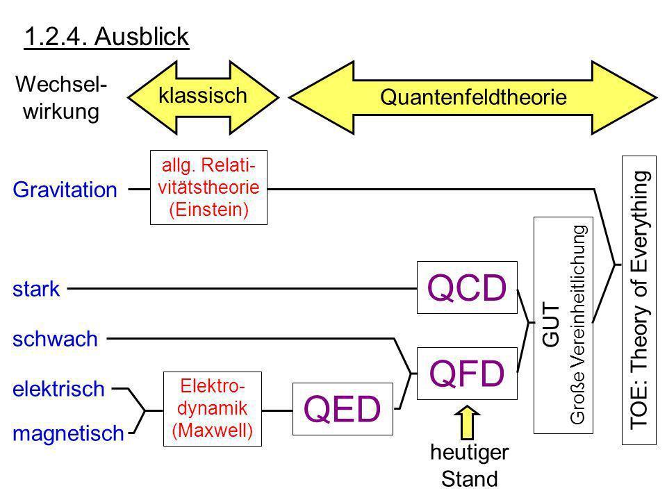 Hadronische-B-Fabrik: LHCb am LHC (ab 2010) b-Hadron Signalzerfall b-Hadron Zerfall Flavour-Tag Vorteil: tot riesig; ; ultimative Statistik Herausforderung:komplizierter Endzustand anspruchsvoller Trigger