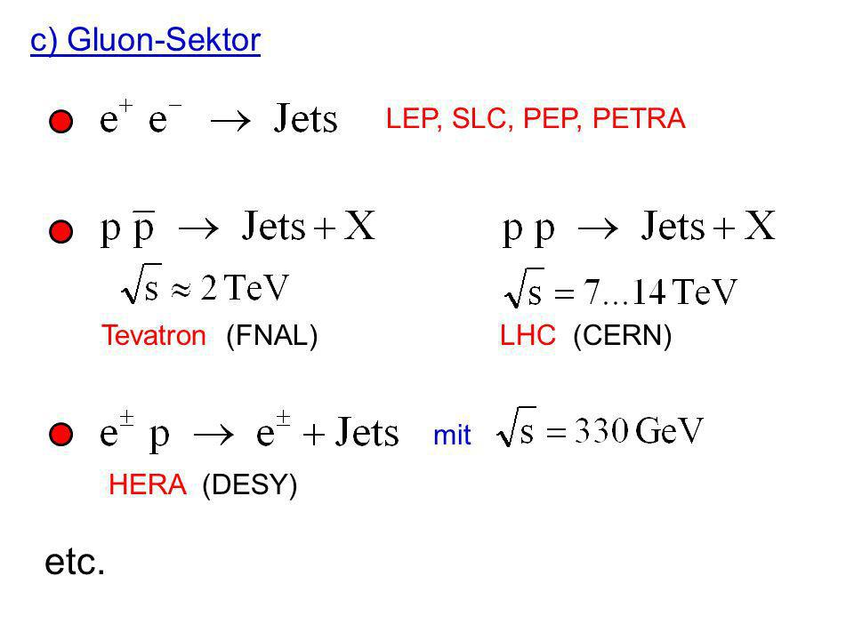 Beobachtung der L E-Abhängigkeit des -Defizits und Interpretation als Oszillation