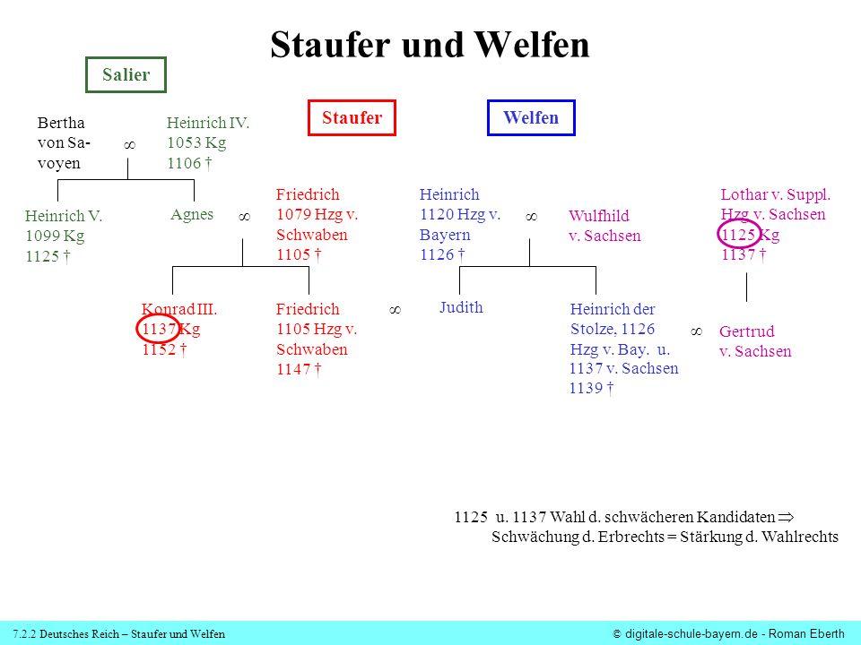 7.2.2 Deutsches Reich – Staufer und Welfen© digitale-schule-bayern.de - Roman Eberth Staufer und Welfen Salier StauferWelfen Bertha von Sa- voyen Hein