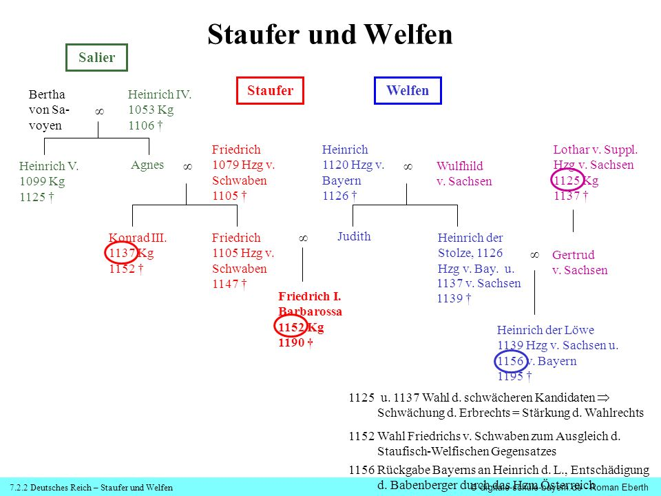7.2.2 Deutsches Reich – Staufer und Welfen© digitale-schule-bayern.de - Roman Eberth Staufer und Welfen Salier StauferWelfen Bertha von Sa- voyen Heinrich V.