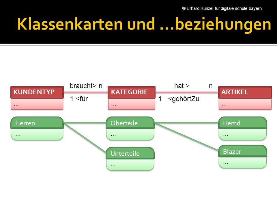 Das Datenbankmanagementsystem überwacht Änderungen an Daten, auf die sich Fremdschlüssel beziehen.