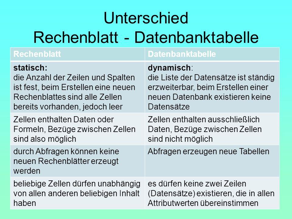Unterschied Rechenblatt - Datenbanktabelle RechenblattDatenbanktabelle statisch: die Anzahl der Zeilen und Spalten ist fest, beim Erstellen eine neuen