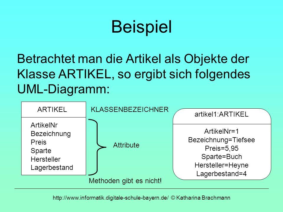 http://www.informatik.digitale-schule-bayern.de/ © Katharina Brachmann Beispiel Betrachtet man die Artikel als Objekte der Klasse ARTIKEL, so ergibt s