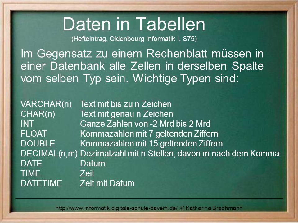 http://www.informatik.digitale-schule-bayern.de/ © Katharina Brachmann Daten in Tabellen (Hefteintrag, Oldenbourg Informatik I, S74) Umsetzung des Klassendiagramms in eine Tabelle: aus der KLASSE ARTIKEL wird eine Tabelle artikel Attribute werden die Spalten der Tabelle jedes Objekt dieser Klasse wird zu einer Zeile in der Tabelle (Datensatz) Attributwerte stehen in den Zellen der Tabelle