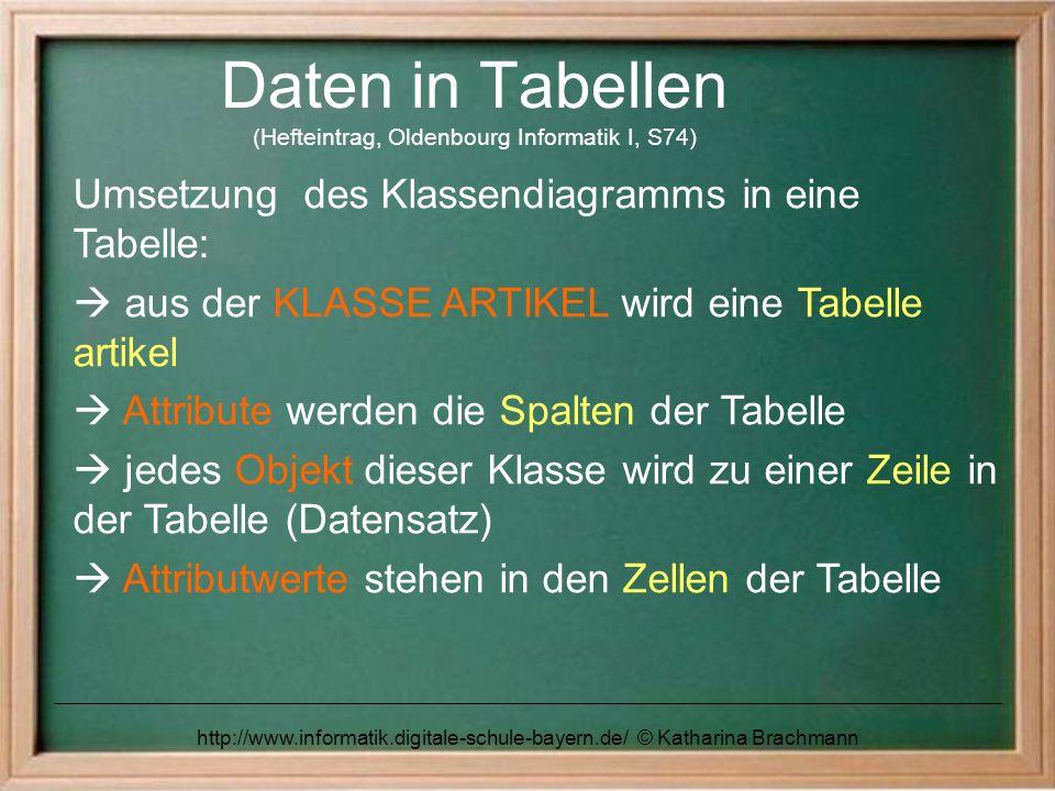 http://www.informatik.digitale-schule-bayern.de/ © Katharina Brachmann Tabellenschema (Hefteintrag) artikel(ArtikelNr:INT, Bezeichnung:VARCHAR(n), Preis:FLOAT, Sparte:VARCHAR(n), Hersteller:VARCHAR(n), Lagerbestand:INT)