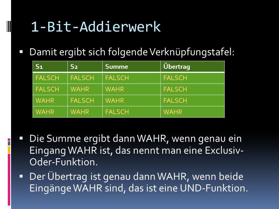1-Bit-Addierwerk Damit ergibt sich folgende Verknüpfungstafel: Die Summe ergibt dann WAHR, wenn genau ein Eingang WAHR ist, das nennt man eine Exclusi