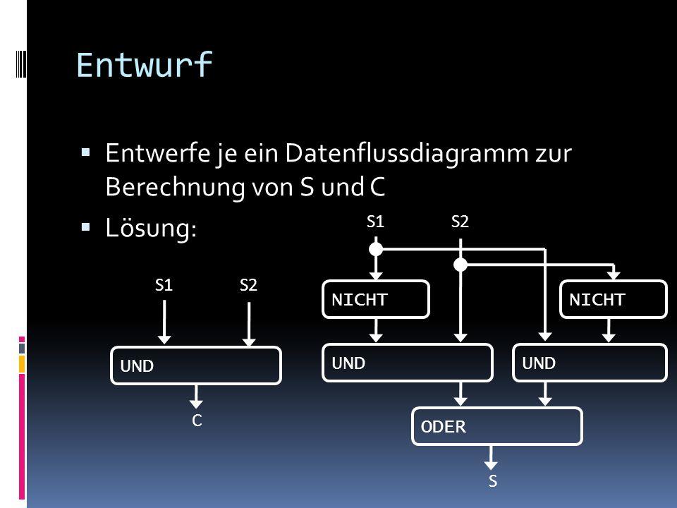 Entwurf Entwerfe je ein Datenflussdiagramm zur Berechnung von S und C Lösung: S1 NICHT S2 UND NICHT UND ODER S S1S2 UND C