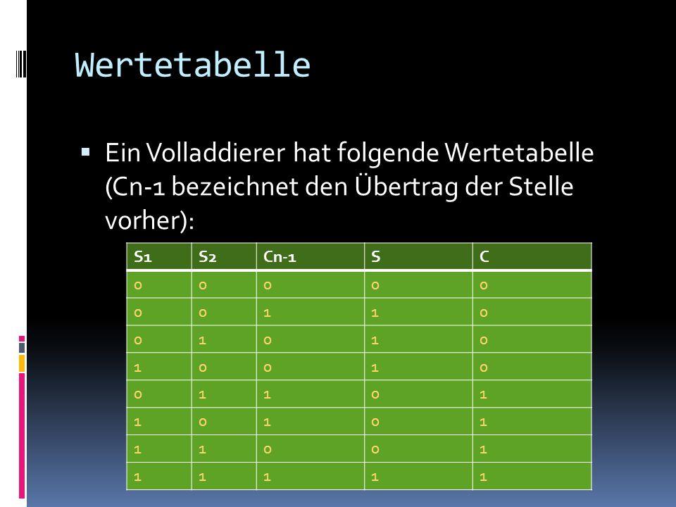Wertetabelle Ein Volladdierer hat folgende Wertetabelle (Cn-1 bezeichnet den Übertrag der Stelle vorher): S1S2Cn-1SC 00000 00110 01010 10010 01101 101