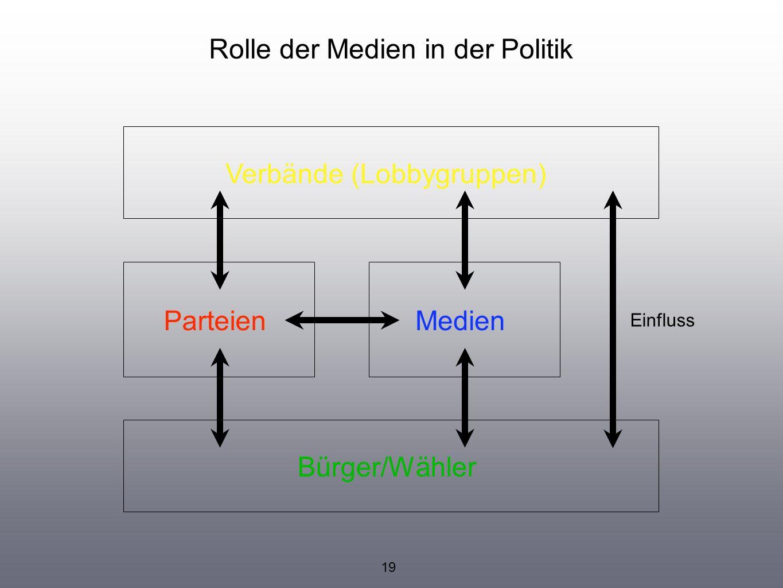 MedienParteien Verbände (Lobbygruppen) Bürger/Wähler Einfluss Rolle der Medien in der Politik 19