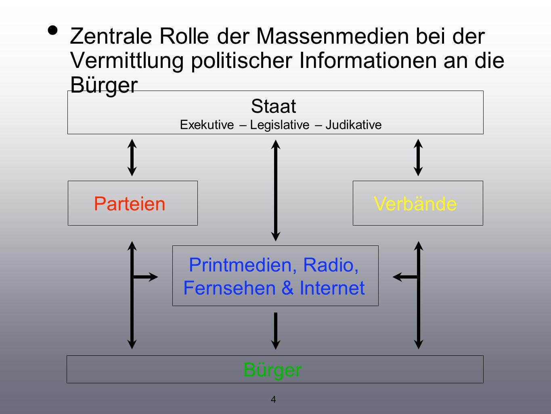 Zentrale Rolle der Massenmedien bei der Vermittlung politischer Informationen an die Bürger Printmedien, Radio, Fernsehen & Internet ParteienVerbände