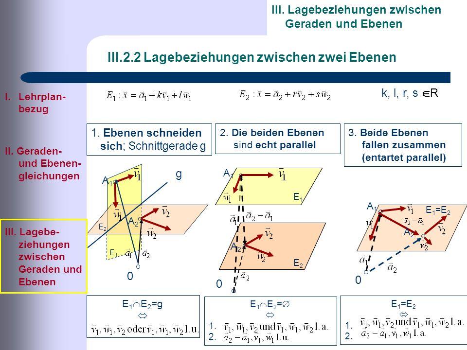 I.Lehrplan- bezug II. Geraden- und Ebenen- gleichungen III.