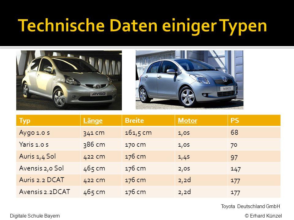 TypLängeBreiteMotorPS Aygo 1.0 s341 cm161,5 cm1,0s68 Yaris 1.0 s386 cm170 cm1,0s70 Auris 1,4 Sol422 cm176 cm1,4s97 Avensis 2,0 Sol465 cm176 cm2,0s147 Auris 2.2 DCAT422 cm176 cm2,2d177 Avensis 2.2DCAT465 cm176 cm2,2d177 Toyota Deutschland GmbH Digitale Schule Bayern© Erhard Künzel