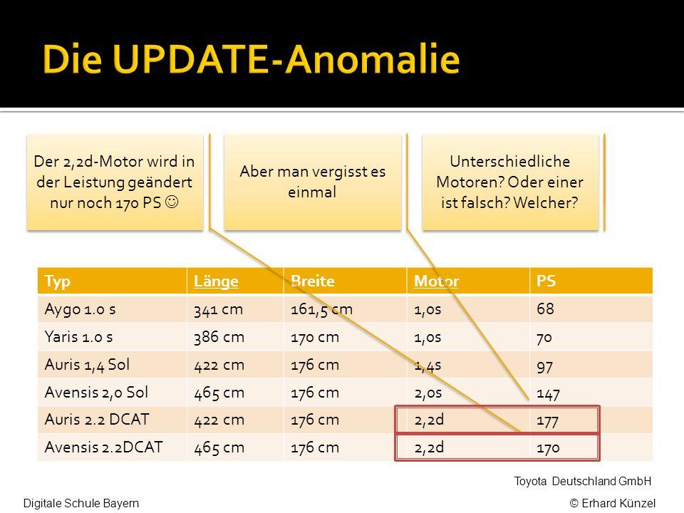 TypLängeBreiteMotorPS Aygo 1.0 s341 cm161,5 cm1,0s68 Yaris 1.0 s386 cm170 cm1,0s70 Auris 1,4 Sol422 cm176 cm1,4s97 Avensis 2,0 Sol465 cm176 cm2,0s147