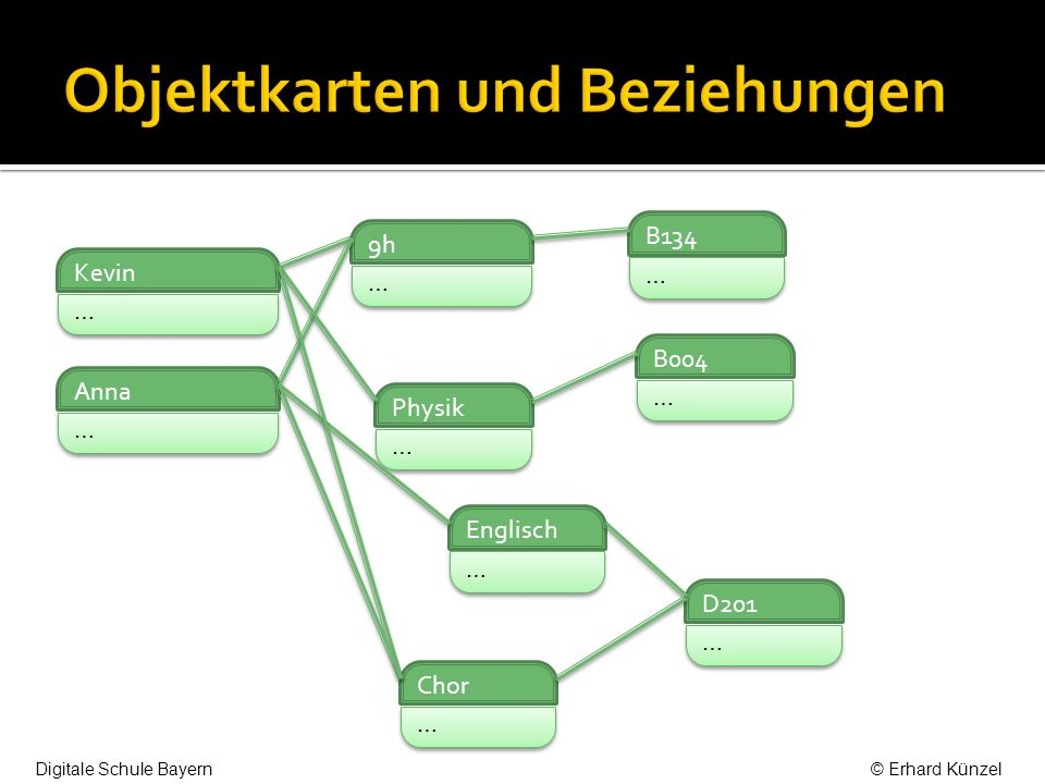 Es gibt drei Arten von Beziehungen: 1:1 (Klasse – Klassenzimmer) 1:n (Klasse – Schüler) umfasst auch n:1 n:m (Schüler – Kurs) 1 heißt höchstens 1, n beliebig viele Jede Beziehung kann man durch eine Datentabelle mit den Primärschlüsseln der beteiligten Klassen in der Datenbank realisieren.
