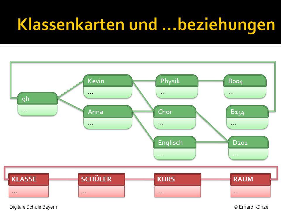 Kevin … … Anna … … 9h … … … … SCHÜLER … … KLASSE 1 enthält > n 1 < gehört in n Digitale Schule Bayern© Erhard Künzel