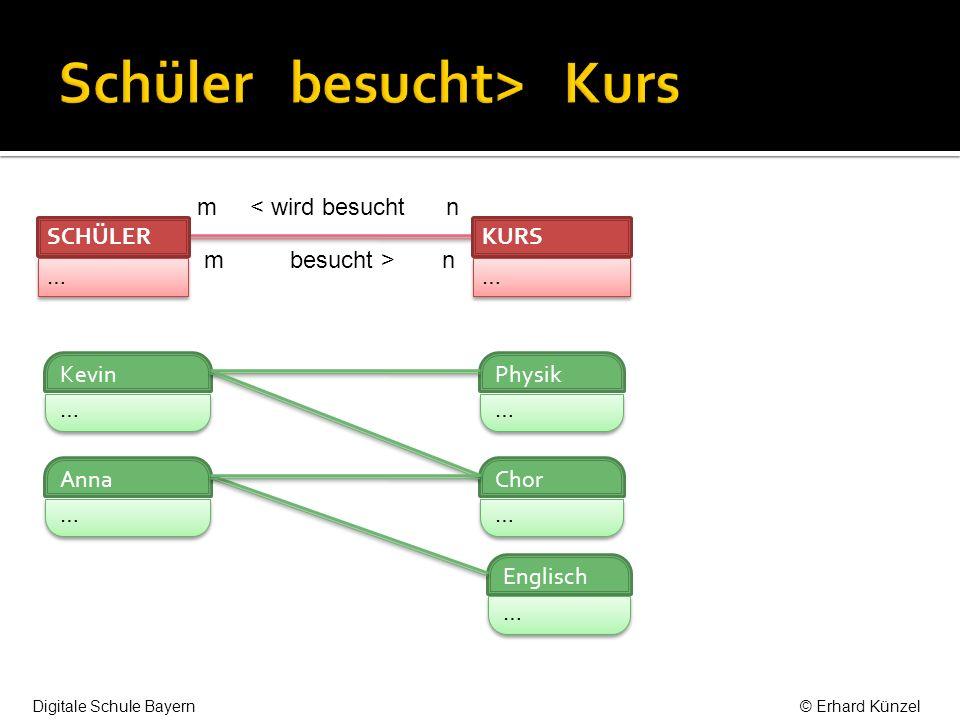 n findetStattIn > 1 n <beherbergt 1 … … KURS … … RAUM B134 … … B004 … … D201 … … Physik … … Englisch … … Chor … … Digitale Schule Bayern© Erhard Künzel