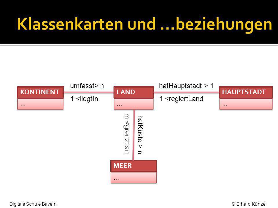 … … HAUPTSTADT … … LAND … … KONTINENT … … MEER umfasst> n 1 <liegtIn hatHauptstadt > 1 1 <regiertLand hatKüste > nm <grenzt an … … KONTINENT KID: INT … … LAND LID: INT … … HAUPTSTADT HID: INT … … MEER MID: INT LID: INT LIEGTIN KID: INT LID: INT REGIERT HID: INT LID: INT GRENZTAN MID: INT Digitale Schule Bayern© Erhard Künzel