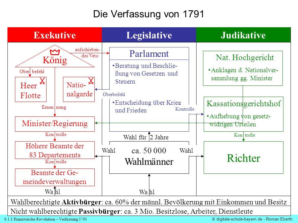 8.1.1 Französische Revolution – Verfassung 1791© digitale-schule-bayern.de - Roman Eberth Die Verfassung von 1791 ExekutiveLegislativeJudikative Wa hl