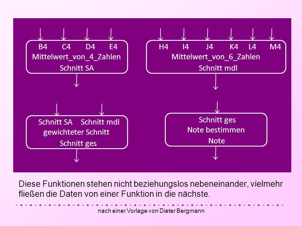 nach einer Vorlage von Dieter Bergmann Diese Funktionen stehen nicht beziehungslos nebeneinander, vielmehr fließen die Daten von einer Funktion in die