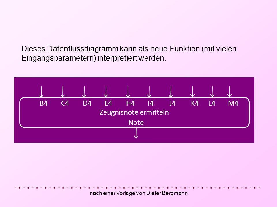 nach einer Vorlage von Dieter Bergmann Dieses Datenflussdiagramm kann als neue Funktion (mit vielen Eingangsparametern) interpretiert werden. Zeugnisn