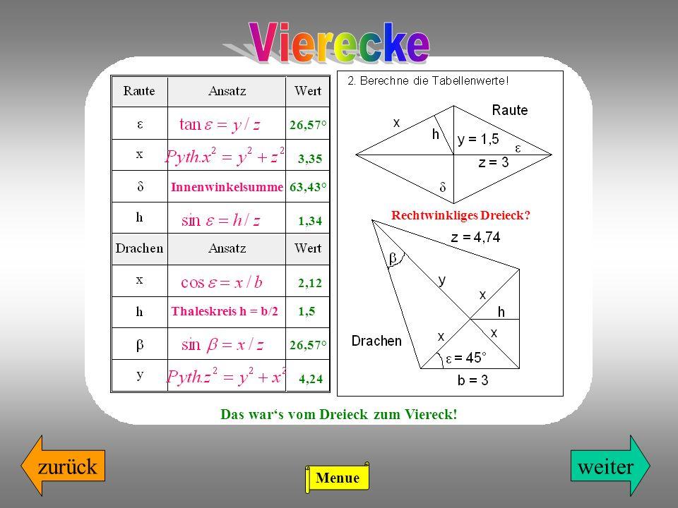 weiterzurück Rechtwinkliges Dreieck? 26,57° 3,35 Innenwinkelsumme63,43° 1,34 2,12 Thaleskreis h = b/21,5 26,57° 4,24 Das wars vom Dreieck zum Viereck!