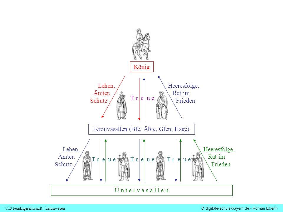 7.1.3 Feudalgesellschaft - Lehnswesen© digitale-schule-bayern.de - Roman Eberth König Kronvasallen (Bfe, Äbte, Gfen, Hzge) U n t e r v a s a l l e n T