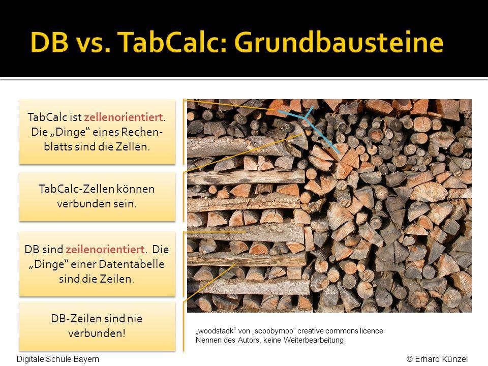 TabCalc ist zellenorientiert.Die Dinge eines Rechen- blatts sind die Zellen.
