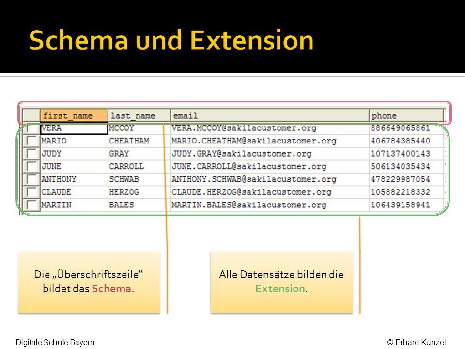 Jede Zeile der Extension ist ein Datensatz.