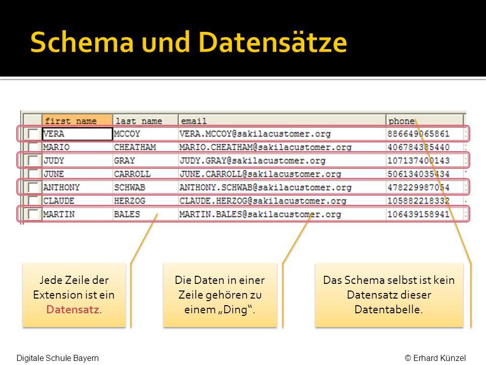 Im Schema werden die Attribute festgelegt.Jedes Attribut hat einen Datentyp.