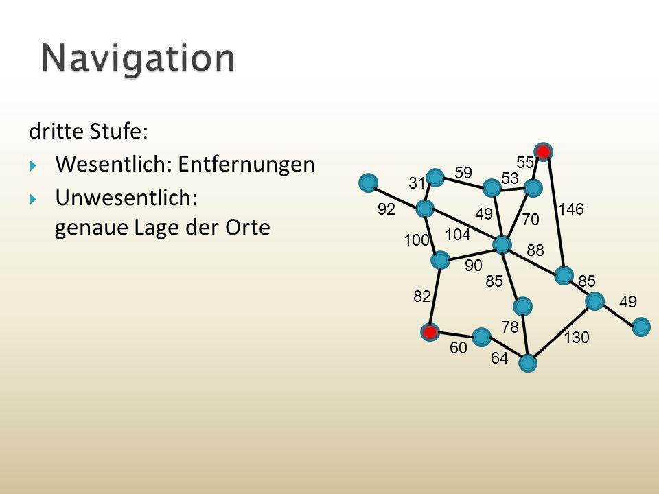 dritte Stufe: Wesentlich: Entfernungen Unwesentlich: genaue Lage der Orte 55 146 53 104 31 100 92 82 60 64 130 85 49 88 49 70 85 78 90 59